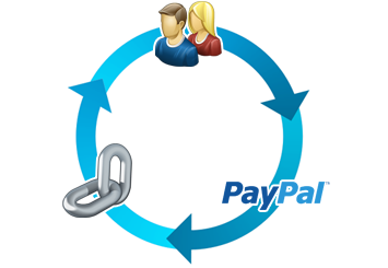 RapidLink IPN for PayPal